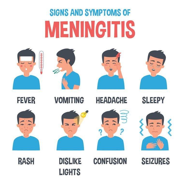 Signs & symptoms of Meningitis