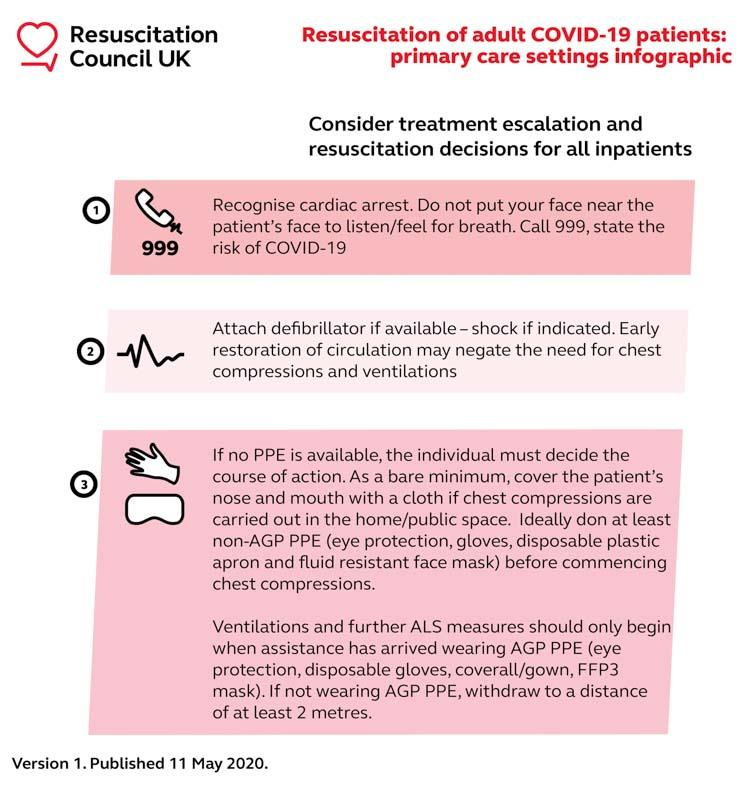 Primary Care Guidelines for CPR during the COVID-19 Crisis